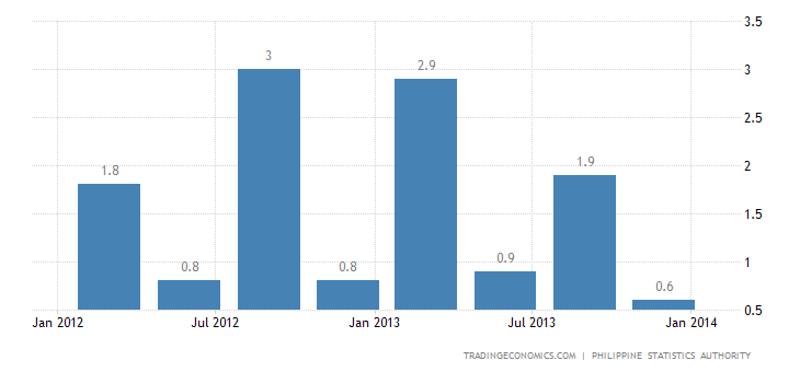 Philippines GDP Expands 1.5% QoQ in Q4 2013