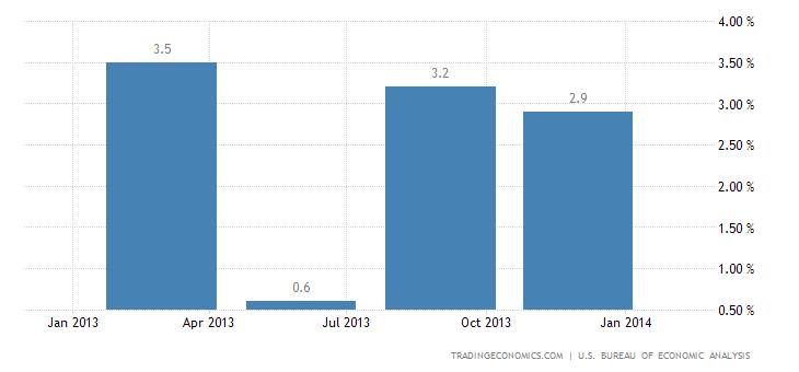 U.S. Economy Expands 3.2% in Q4