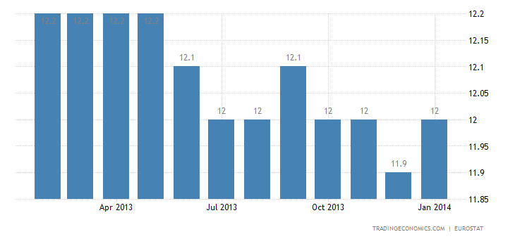 Euro Area Unemployment Rate at 12% in December