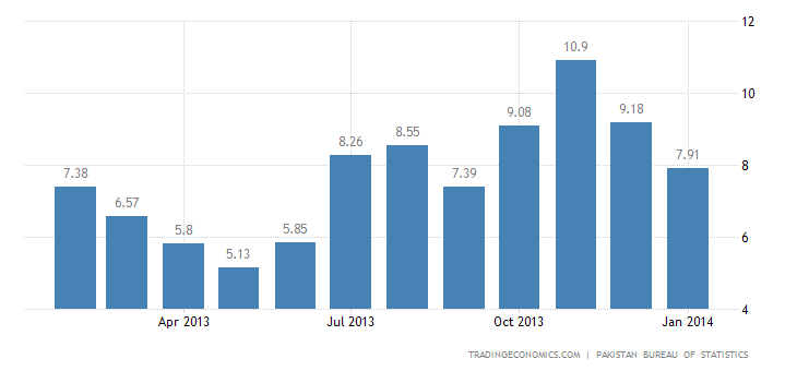 Pakistan Inflation Rate Slows in January
