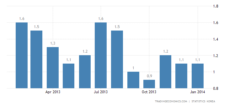 South Korea Inflation Rate Steady in January