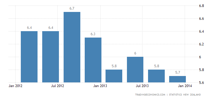 New Zealand Unemployment Rate Falls in Q4 2013