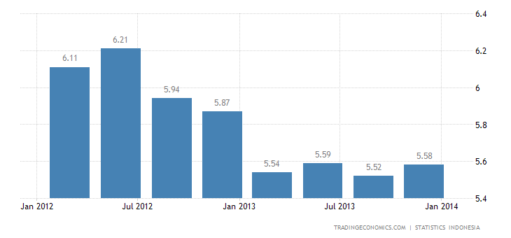 Indonesia GDP Accelerates in Q4 2013