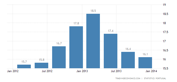 Portuguese Unemployment Falls for 3rd Straight Quarter