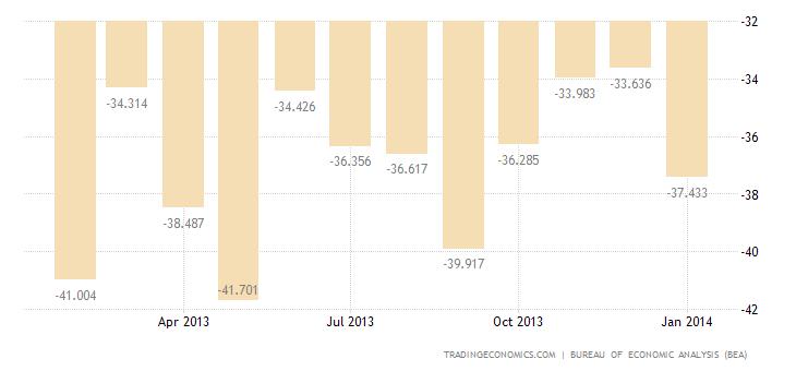US Trade Deficit Widens In December