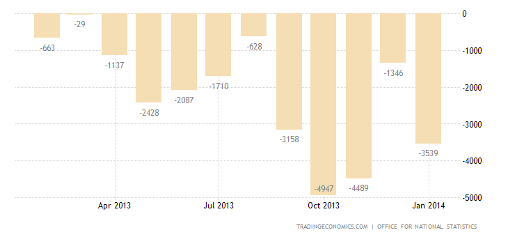 UK Trade Deficit Narrows 71% in December