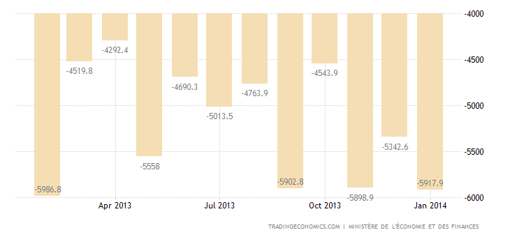 France Trade Deficit Falls in 2013