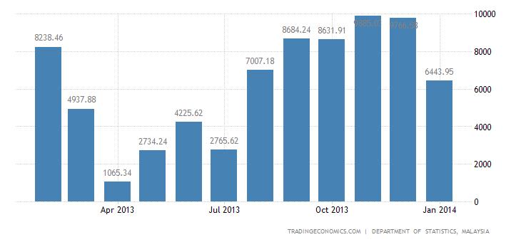 Malaysian Trade Surplus Shrinks Slightly in December