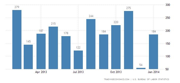 U.S. Payrolls Rise Less Than Forecast