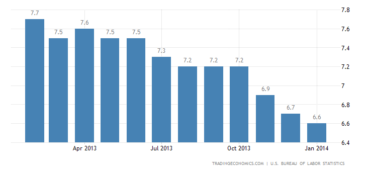 US Unemployment Rate Down to 6.6% in January