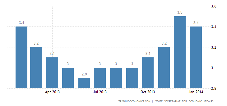 Swiss Unemployment Rate Stable in January