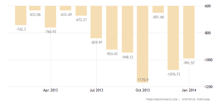Portugal Posts the Lowest Trade Deficit in 17 Years