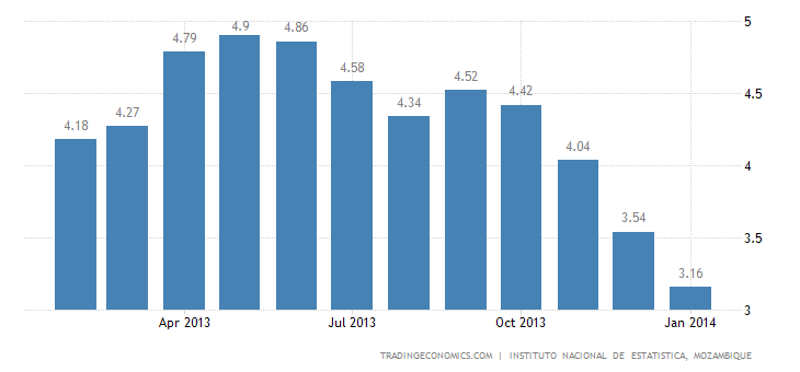 Mozambique Inflation Rate Decelerates in January