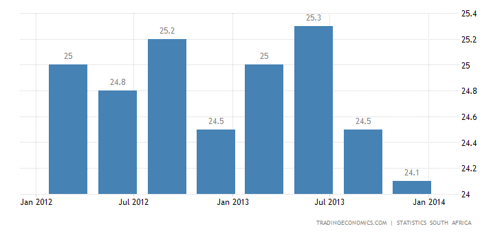 South Africa Unemployment Rate Falls in Q4 2013