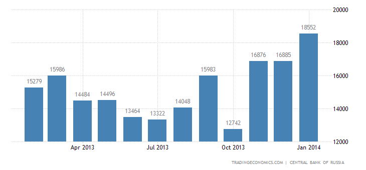 Russia Trade Surplus Narrows in December
