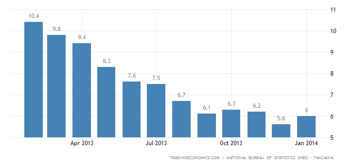 Tanzania Inflation Rate Accelerates in January