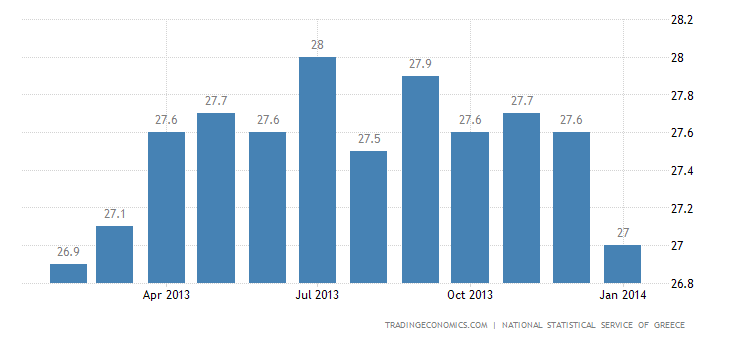 Greece Unemployment Rate Edges Up in November 2013