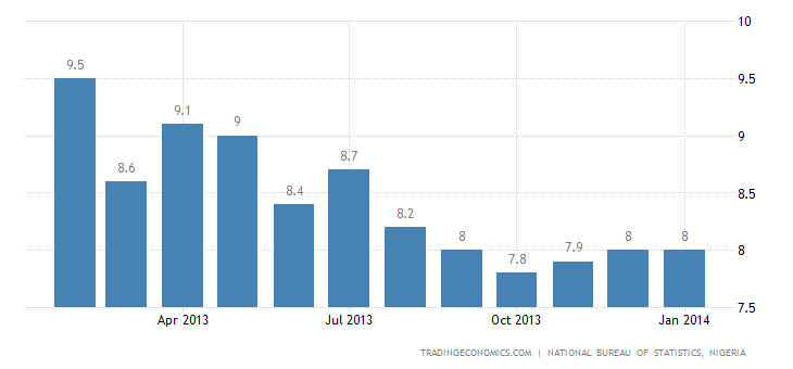Nigeria Inflation Rate Unchanged at 8% in January