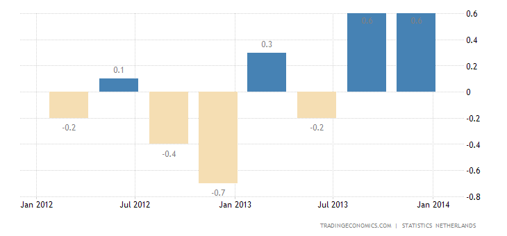 Dutch Economy Expands 0.7% QoQ in Q4