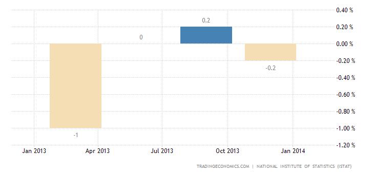 Italian Economy Returns to Growth in Q4