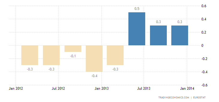 Euro Area GDP Beats Expectations