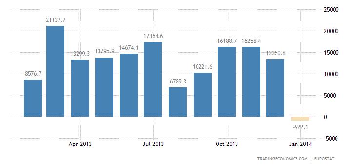 Euro Area Trade Surplus Narrows in December