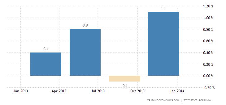 Portuguese Economy Rebounds in Q4 2013