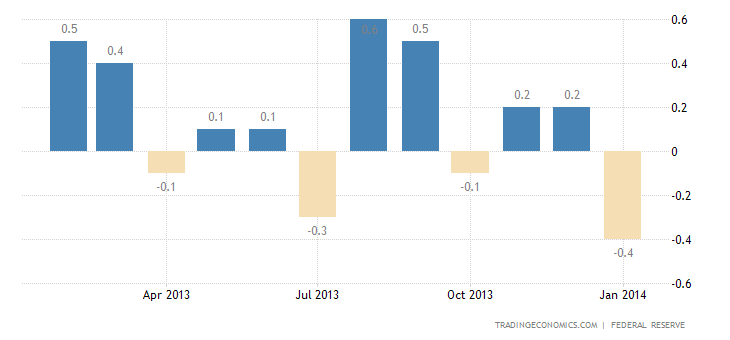 US Industrial Production Falls 0.3% in January
