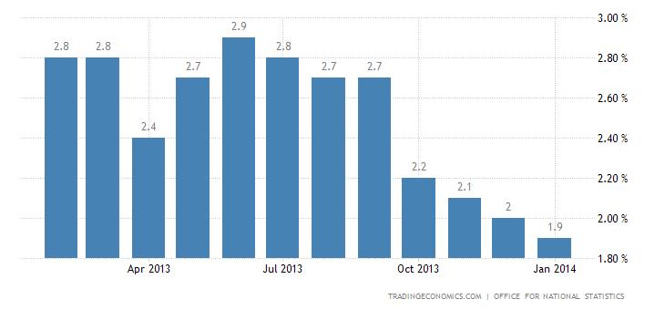 UK Inflation Rate Below BoE's Target