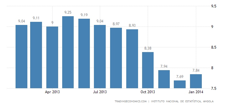 Angola Inflation Rate Accelerates in January