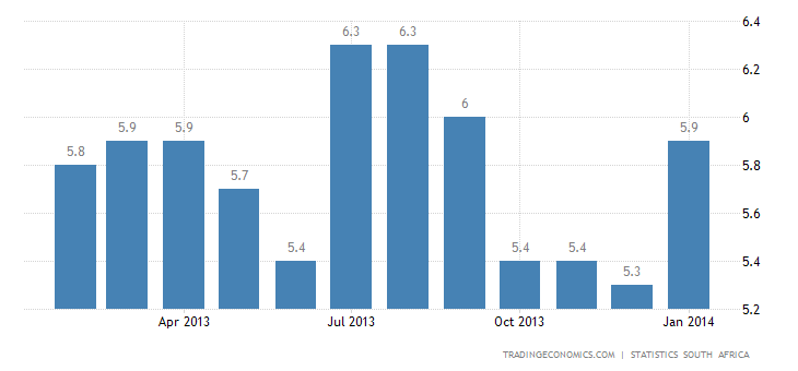 South Africa Inflation Rate Rises in January