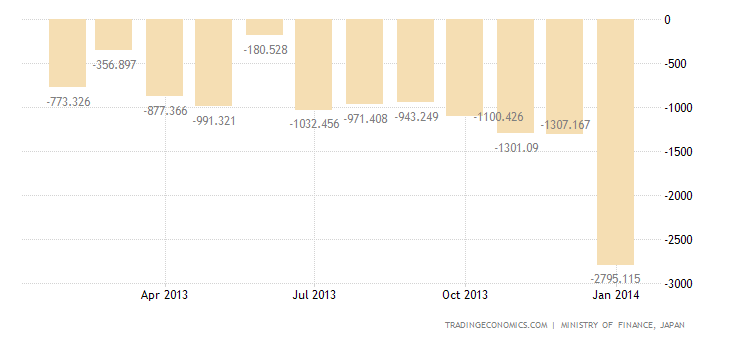 Japan Reports Record Trade Deficit in January