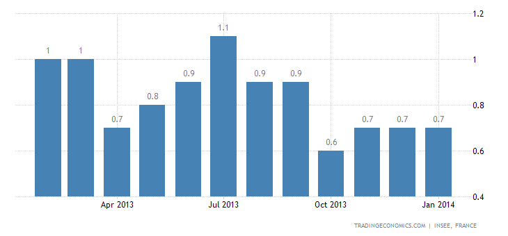 French CPI Unchanged in January