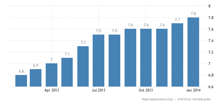 Dutch Unemployment Rate Up to 4-Month High