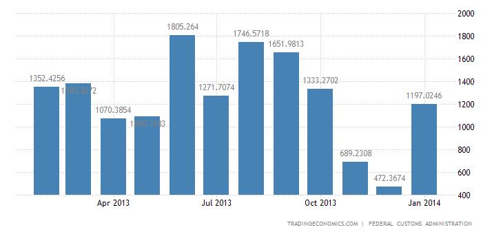 Swiss Trade Surplus Widens in January