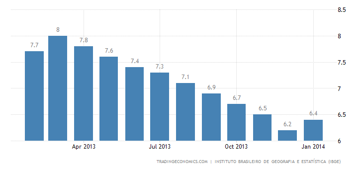 Brazil Unemployment Rate Rises in January