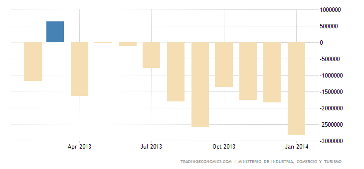 Spanish Trade Deficit Narrows 48.1% in 2013