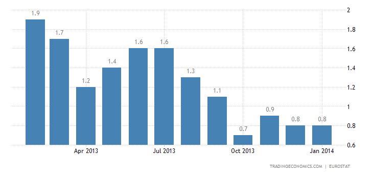Euro Area Inflation Rate at 0.8% in January