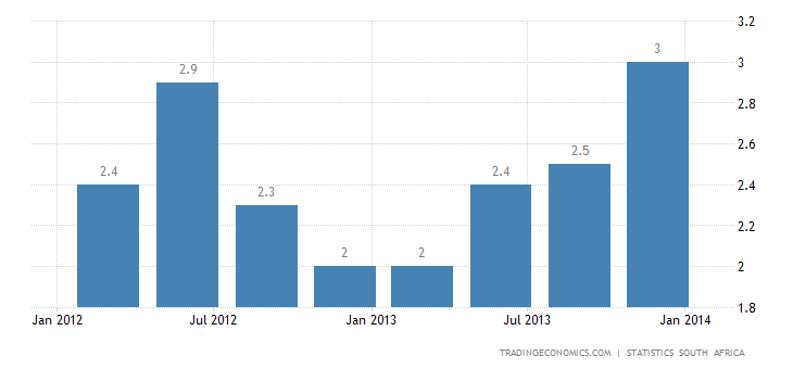 South Africa GDP Growth Beats Expectations in Q4