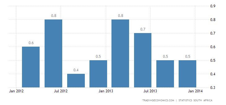 South African GDP Growth Accelerates in Q4