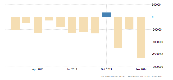 Philippines Trade Deficit Narrows in 2013