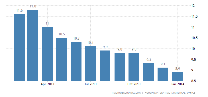 Hungary Unemployment Rate Continues to Fall