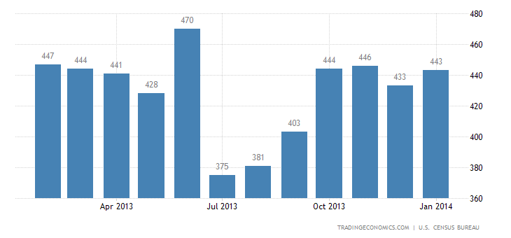 US New Home Sales Jump to 5-1/2-Year High