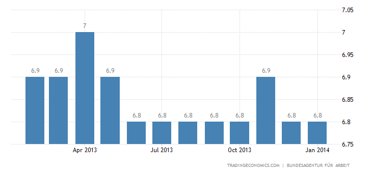 Germany's Unemployment Rate Down to 5% in January