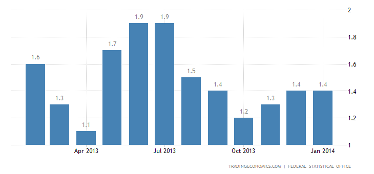 Germany Inflation Rate Down to 1.2% in February
