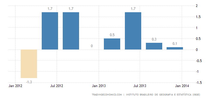 Brazil Returns to Growth in Q4