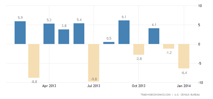 U.S. Durable Goods Orders Decline 1% in January
