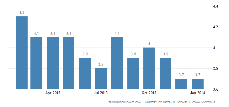Japanese Unemployment Rate Unchanged at 3.7% in January