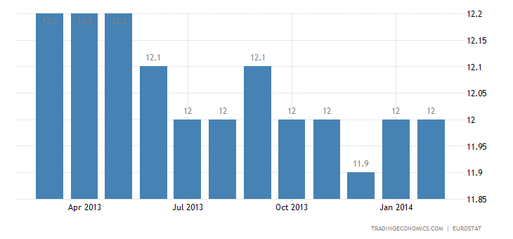Euro Area Unemployment Rate Stable at 12% in January