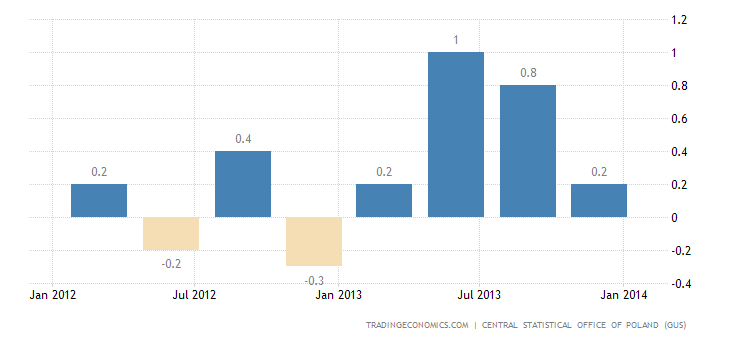 Polish GDP Growth Revised Up to 0.6%